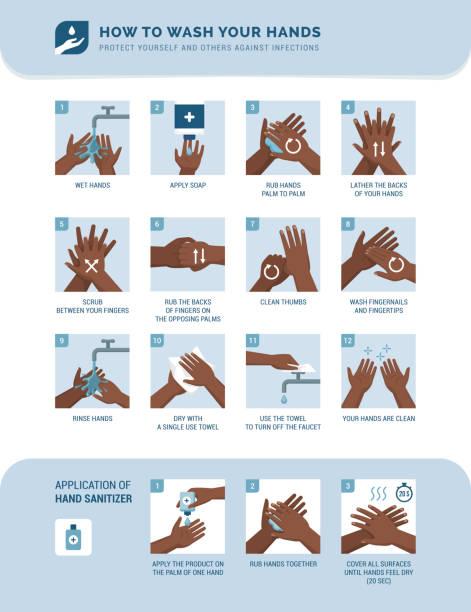 Wie sie Ihre Hände waschen – Vektorgrafik