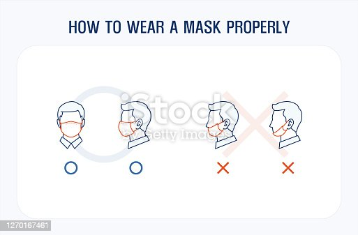 Infographic line icons. correct and wrong way to wear a mask. covering over nose and mouth. editable stroke vector illustration