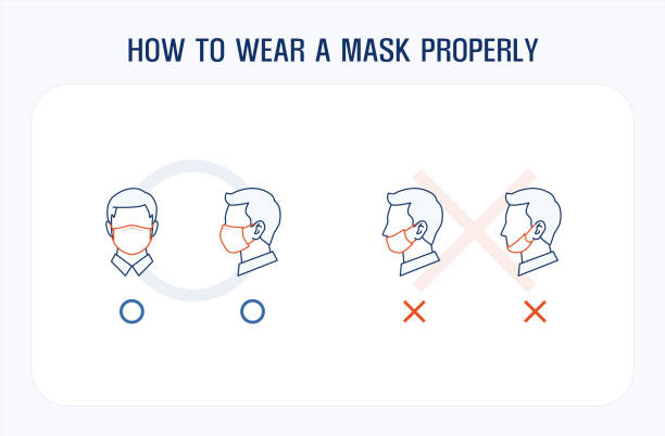 How to wear a face mask properly Infographic line icons. correct and wrong way to wear a mask. covering over nose and mouth. editable stroke vector illustration showing stock illustrations