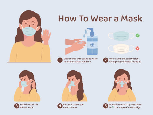 How to wear a mask for prevent virus and bacteria. Illustration about correct way to use surgical mask. vector art illustration