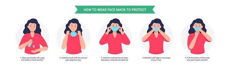 How to wear a mask. Woman presenting the correct method of wearing a mask, to reduce the spread of germs, viruses, and bacteria.