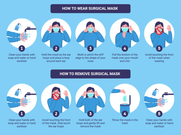 How to wear and remove surgical mask properly. Step by step infographic illustration of how to wear and how to remove a medical mask. Flat design illustration. How to wear and remove surgical mask properly. Step by step infographic illustration of how to wear and how to remove a medical mask. Flat design illustration. instructions stock illustrations