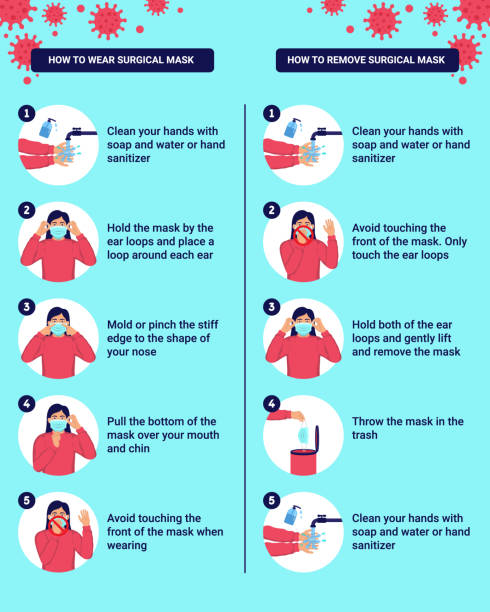 How to wear and remove surgical mask properly. Step by step infographic illustration of how to wear and remove a medical mask. How to wear and remove surgical mask properly. Step by step infographic illustration of how to wear and remove a medical mask. showing stock illustrations