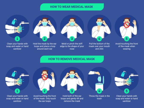 医療マスクの着用方法と医療マスクを適切に取り外す方法。外科用マスクの着用と取り外し方法のステップバイステップのインフォグラフィックイラスト。フラットデザインイラスト。 - マスク点のイラスト素材/クリップアート素材/マンガ素材/アイコン素材