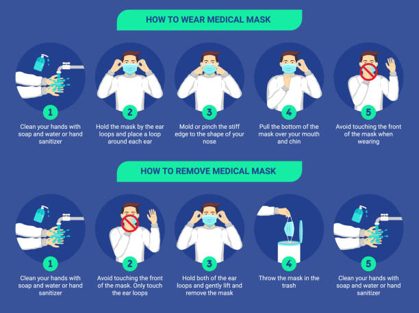 ilustrações de stock, clip art, desenhos animados e ícones de how to wear medical mask and how to remove medical mask properly. step by step infographic illustration of how to wear and remove a surgical mask. flat design illustration. - máscaras