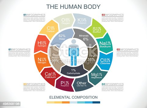 Elemental Composition of Human Body.