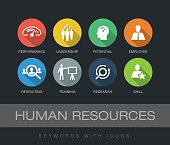 Human Resources chart with keywords and icons. Flat design with long shadows