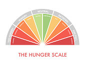 Hunger-fullness scale 0 to 10 for intuitive and mindful eating and diet control. Arch chart indicating hunger stages to evaluate level of appetite. Vector illustration clipart