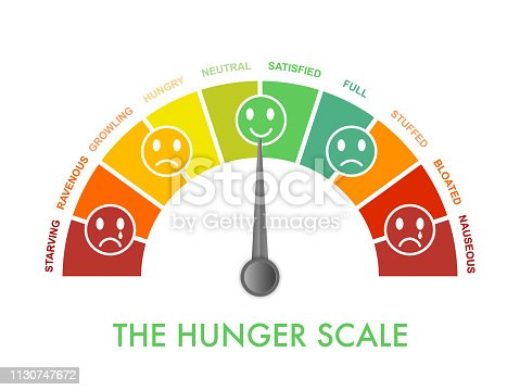 istock Hunger-fullness scale 0 to 10 for intuitive and mindful eating and diet control. Arch chart indicating hunger stages to evaluate level of appetite. Emoji faces show emotion.Vector illustration clipart 1130747672