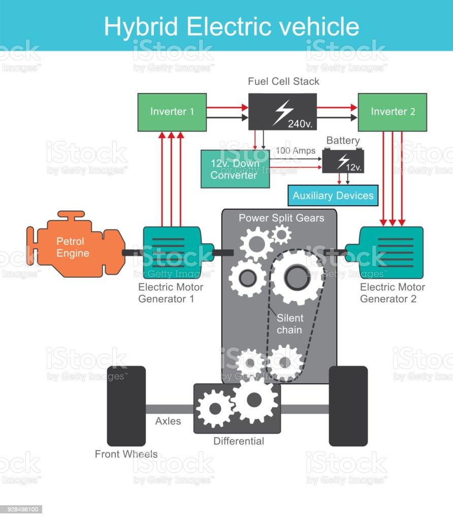 Hybrid Electric engine system. Illustration vector art illustration