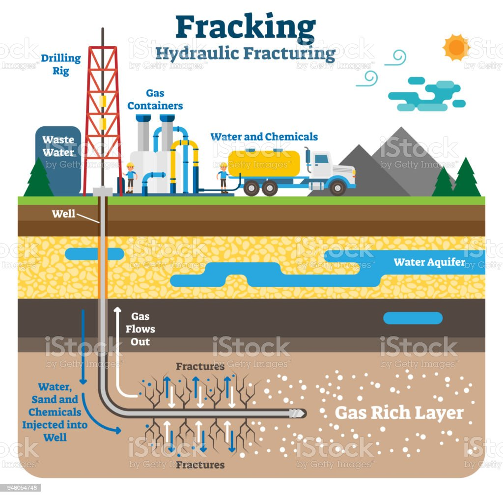 Hydraulic fracturing flat schematic vector illustration with fracking gas rich ground layers. Hydraulic fracturing flat schematic vector illustration. Fracking process with machinery equipment, drilling rig and gas rich ground layers. Agricultural Field stock vector