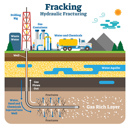 Hydraulic Fracturing Flat Schematic Vector Illustration With Fracking Gas Rich Ground Layers Stock Illustration - Download Image Now