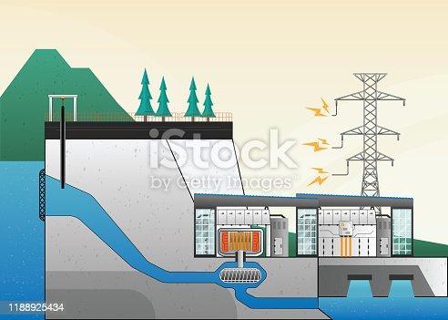 hydro power plant, dam with hydro turbine