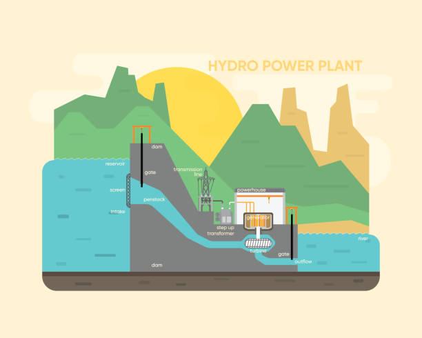 hydro power plant, hydro energy - энергия воды stock illustrations