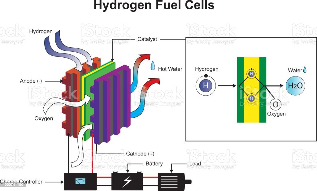Hydrogen Fuel Cells Diagram Stock Vector Art More Images Of Atom