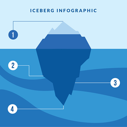 iceberg infographic with numbers vector design
