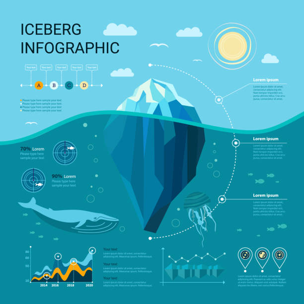 ilustrações de stock, clip art, desenhos animados e ícones de iceberg infographics - iceberg