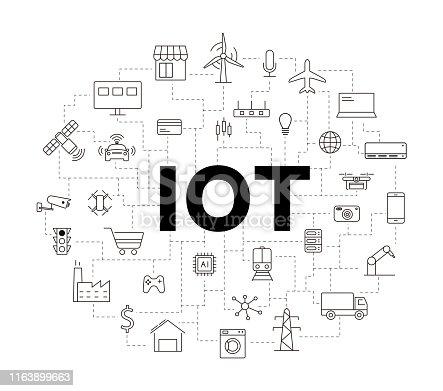 IOT icons set, concept of future.