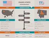 USA - Idaho state infographic template with area, map and population informations