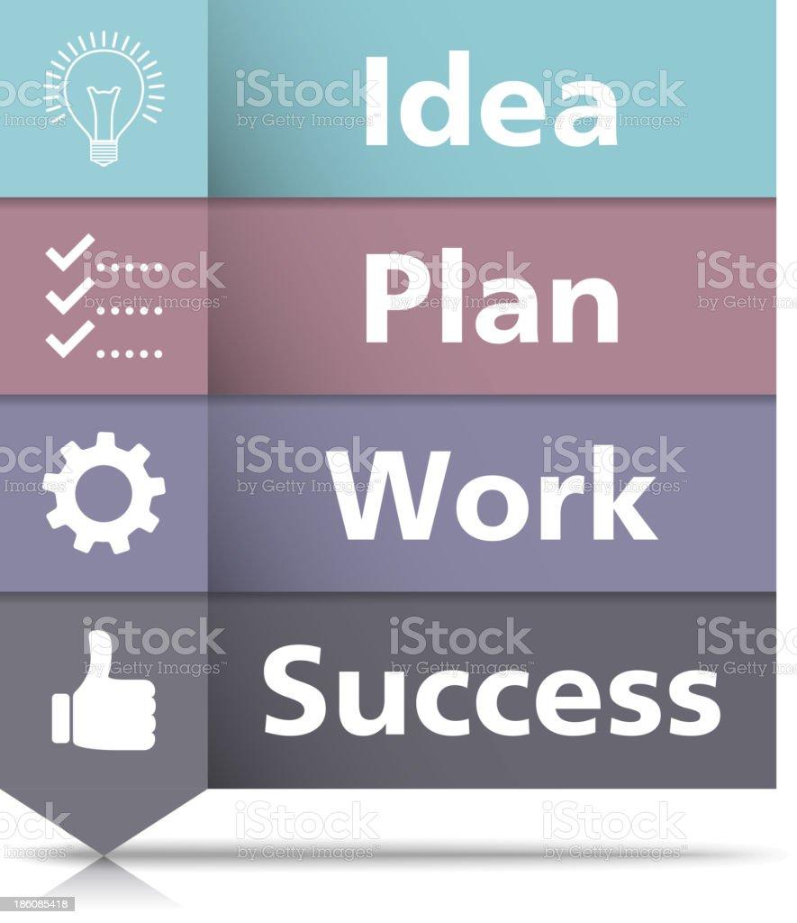 Idea-Success Concept