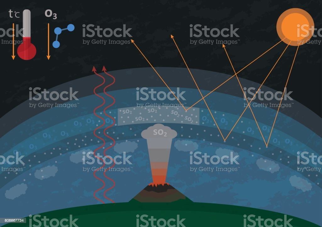Illustration of influence of sulfur dioxide emitted by volcanic activity vector art illustration