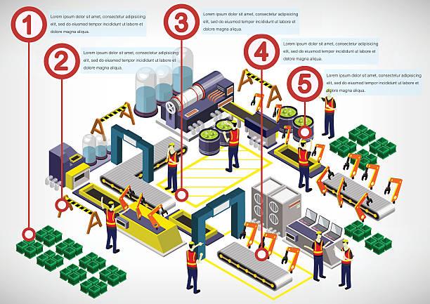 illustrations, cliparts, dessins animés et icônes de info graphisme illustration de concept usine équipement - infographie industrie manufacture production