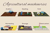 Illustration of the process growing and harvesting crops