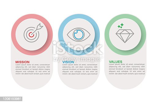 istock Illustration Vector: Mission Vision Values. Web page template. Modern infographic design concept 1206153981