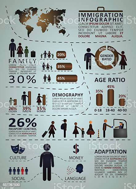 Immigration infographics with people and graphic statistics vector id537267530?b=1&k=6&m=537267530&s=612x612&h=garoljp3gs8smuoywfvezyirgbi89who7favsalvzue=