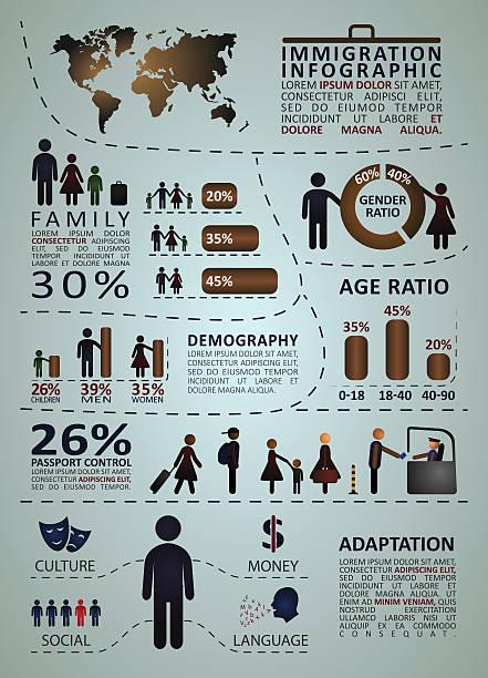 Immigration infographics with people and graphic statistics - ilustração de arte em vetor