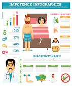 Impotence problems unhappy couple having problems bedroom. Sexual impotence problems unhappy. Impotence problems people relationship difficulties, conflict and family concept vector illustration.