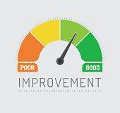 Improvement Chart