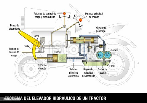 Ilustrao de esquema del elevador hidraulico de un trator esquema ilustrao de esquema del elevador hidraulico de un trator esquema de the hidrulico elevador de a trator em lngua espanhola diagrama explicativo do ccuart Gallery