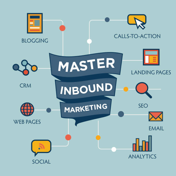 ilustrações de stock, clip art, desenhos animados e ícones de inbound marketing graphic with blogging, web pages, social, call to action or cta, email, landing page, analytics or reporting, and crm vector icons - inbound marketing