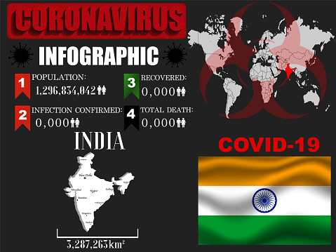 India Coronavirus COVID-19 outbreak infographic. Pandemic 2020 vector illustration background. World National flag with country silhouette, world global map and data object and symbol of toxic hazard allert and notification