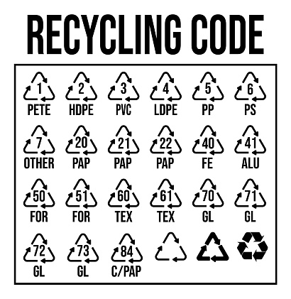 Industrial recycling codes infographic