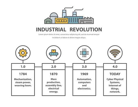 Industrial revolution, timeline infographic design in line style.