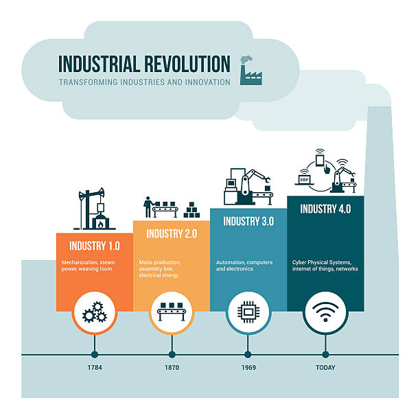 industrial revolution - industry infographics stock illustrations