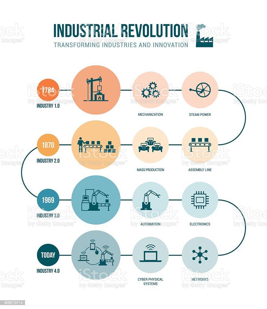 Revolución Industrial - ilustración de arte vectorial