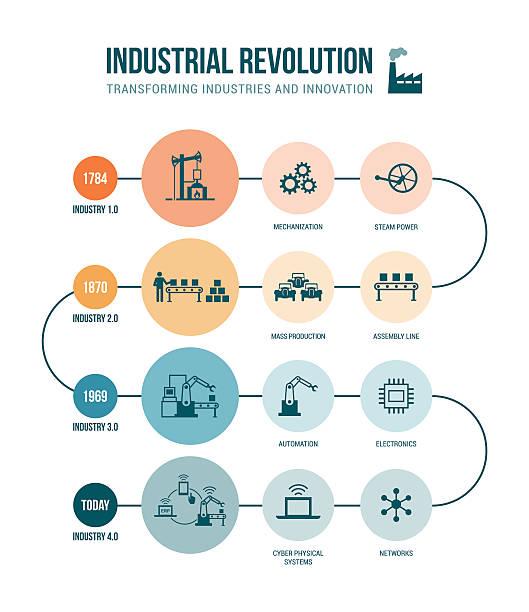 ilustraciones, imágenes clip art, dibujos animados e iconos de stock de revolución industrial - infografías de industria