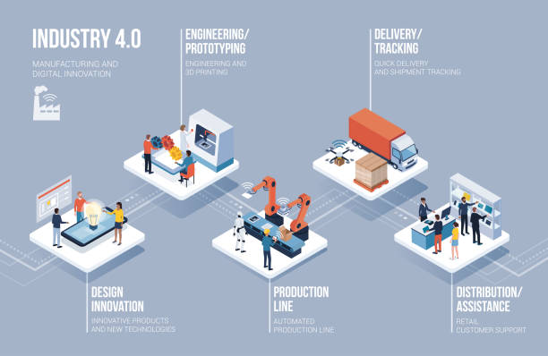 Industry 4.0, automation and innovation infographic Innovative contemporary smart industry: product design, automated production line, delivery and distribution with people, robots and machinery: industry 4.0 infographic manufacturing stock illustrations