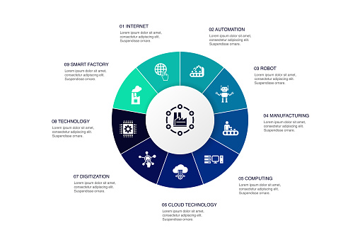 Industry 4.0 Infographic 10 steps circle design. internet, automation, manufacturing, computing simple icons