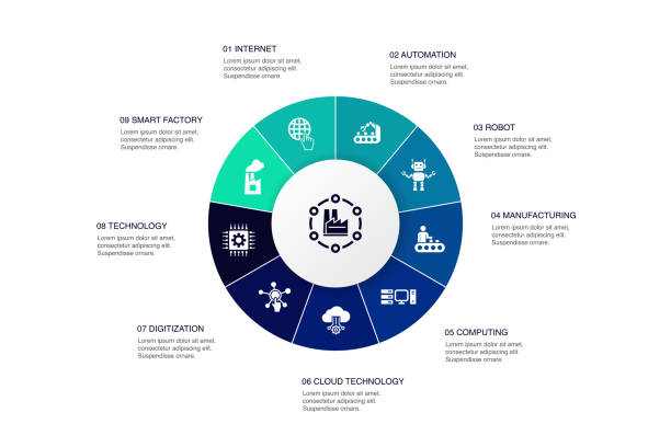 Industry 4.0 Infographic 10 steps circle design. internet, automation, manufacturing, computing simple icons Industry 4.0 Infographic 10 steps circle design. internet, automation, manufacturing, computing simple icons digitized stock illustrations
