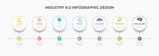 業界 4.0 インフォ グラフィックのタイムラインのデザイン アイコンと ベクターアートイラスト