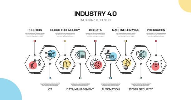 ilustraciones, imágenes clip art, dibujos animados e iconos de stock de industria 4,0 línea relacionada diseño infográfico - infografías de industria