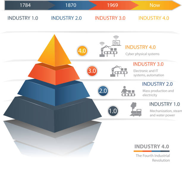 industry 4.0 the fourth industrial revolution - industry infographics stock illustrations