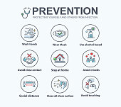 Infection prevention and Protection yourself from Corona virus symptoms banner web icon, wash hands, avoid touching, wear mask, social distance and work from home. Vector infographic.