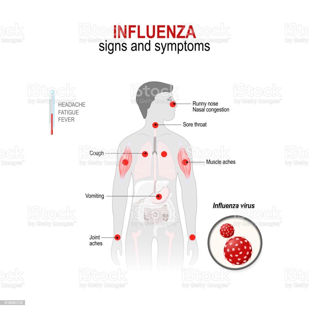 influenza symptoms adults