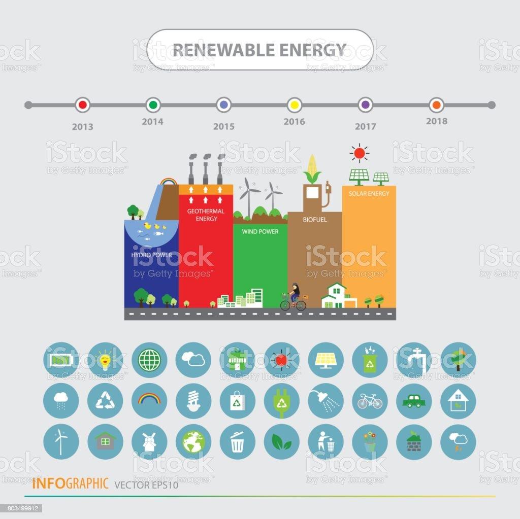 Charmant Erneuerbare Energie Diagramme Fotos - Elektrische ...