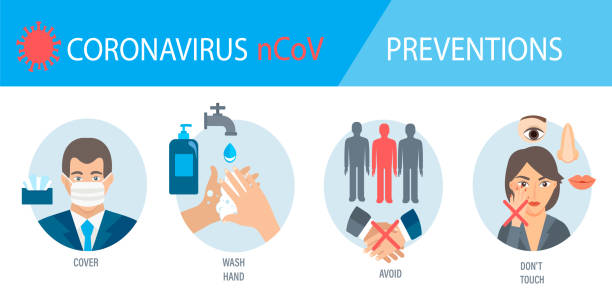 infogaphic of 4 rules for Coronavirus prevention. infogaphic of 4 rules for Coronavirus 2019-nCoV disease prevention. Healthcare and hygiene procedure. How to protect yourself from virus, four tips. Pandemic 2020. Vector illustration. prevention stock illustrations